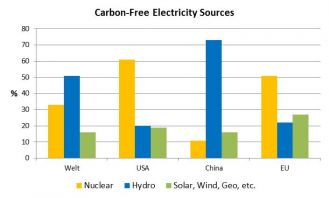 Carbon-Free Electricity Sources
